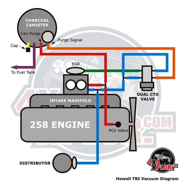 howell throttle body fuel injection (tbi) installation ... tbi fuel line diagram
