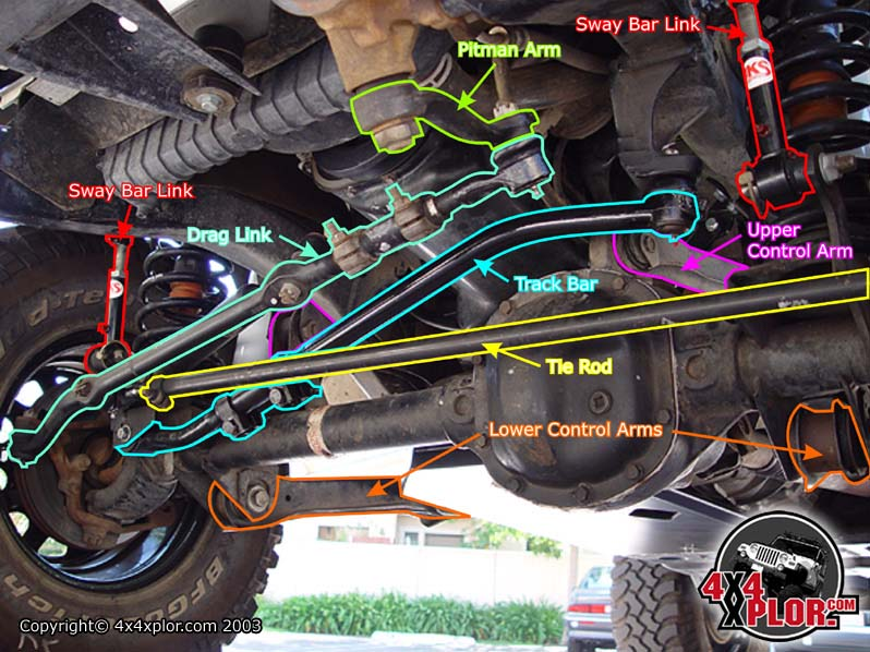 Basic Jeep Front End Alignmentrh4x4xplor: 1996 Jeep Grand Cherokee Wiring Diagram Steering At Gmaili.net